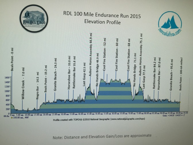 All in at the Rio Del Lago 100m – Part 1